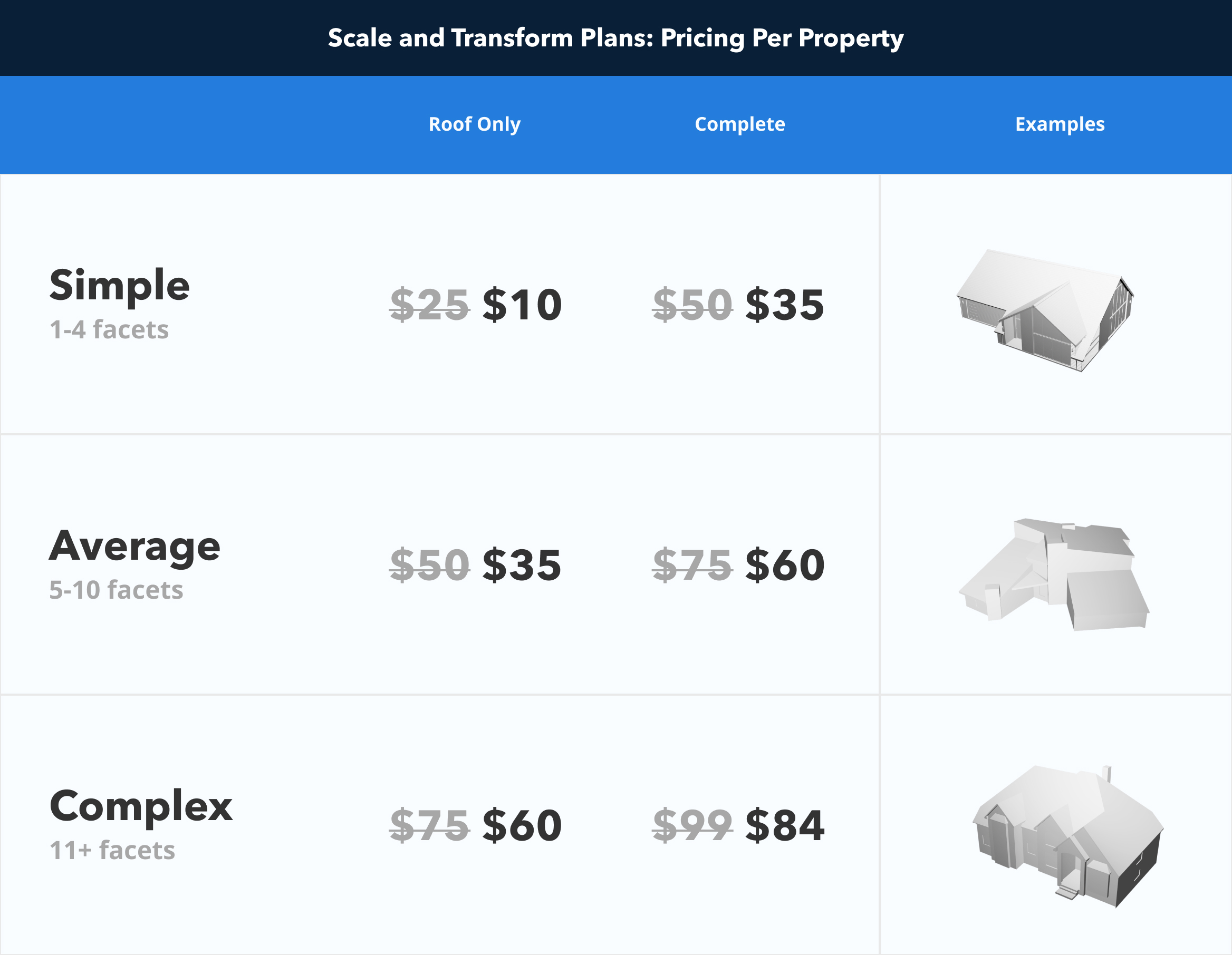 Pricing Table - Scale and Transform Plans